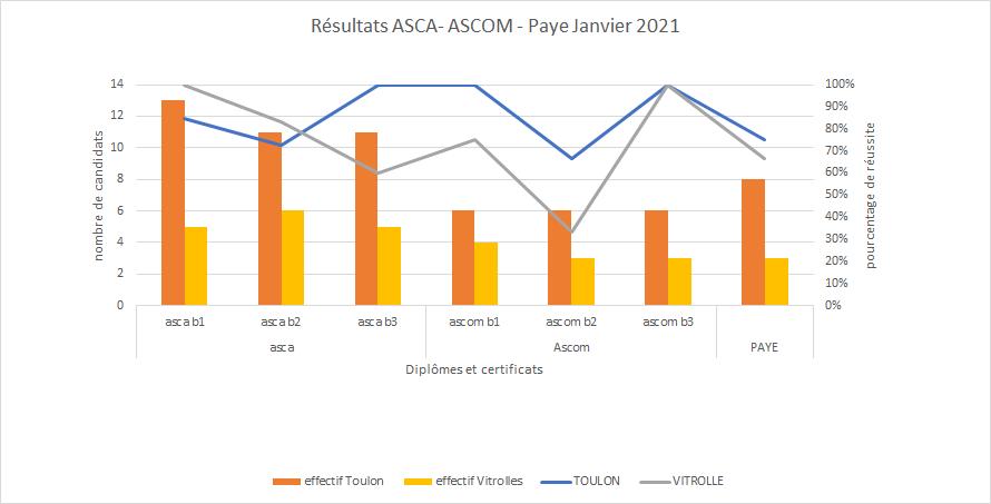 Les résultats des stagiaires SOMEFORM aux Titres ASCA – ASCOM – PAYE session janvier 2021